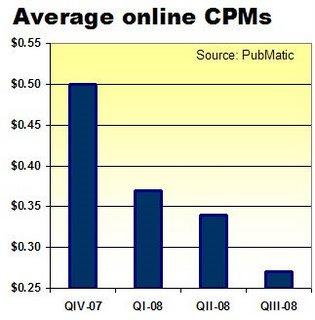 Poor CPM on Google ads
