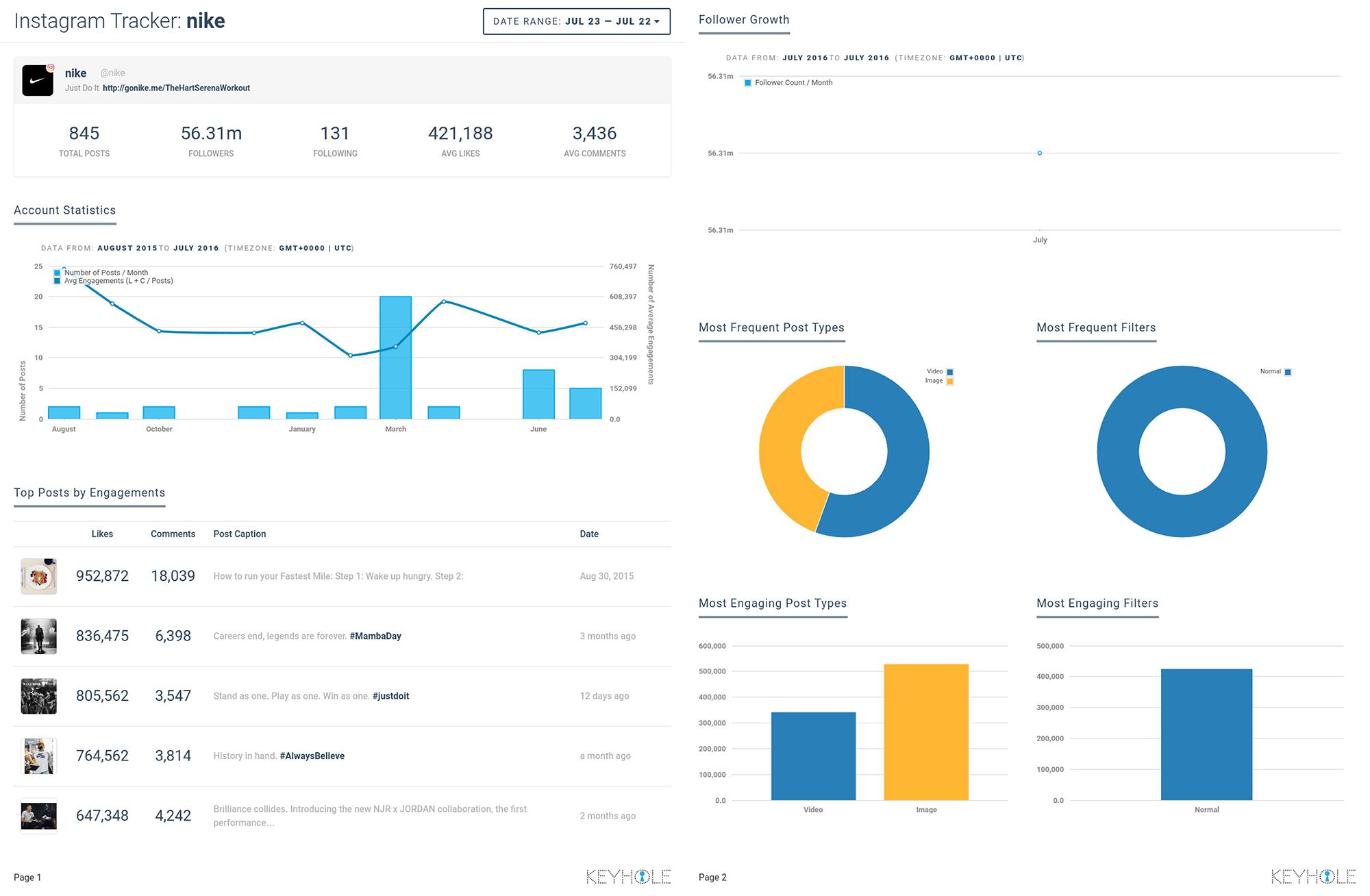 Keyhole - social media analytics platform