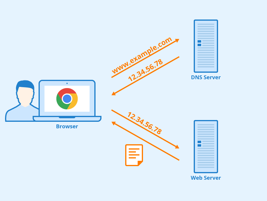 """How to Overcome the """"DNS Server Not Responding"""" Issue"""